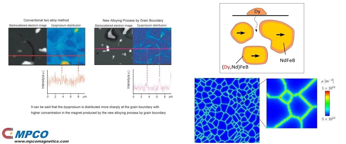 Grain Boundary Diffusion (GBD) Technology
