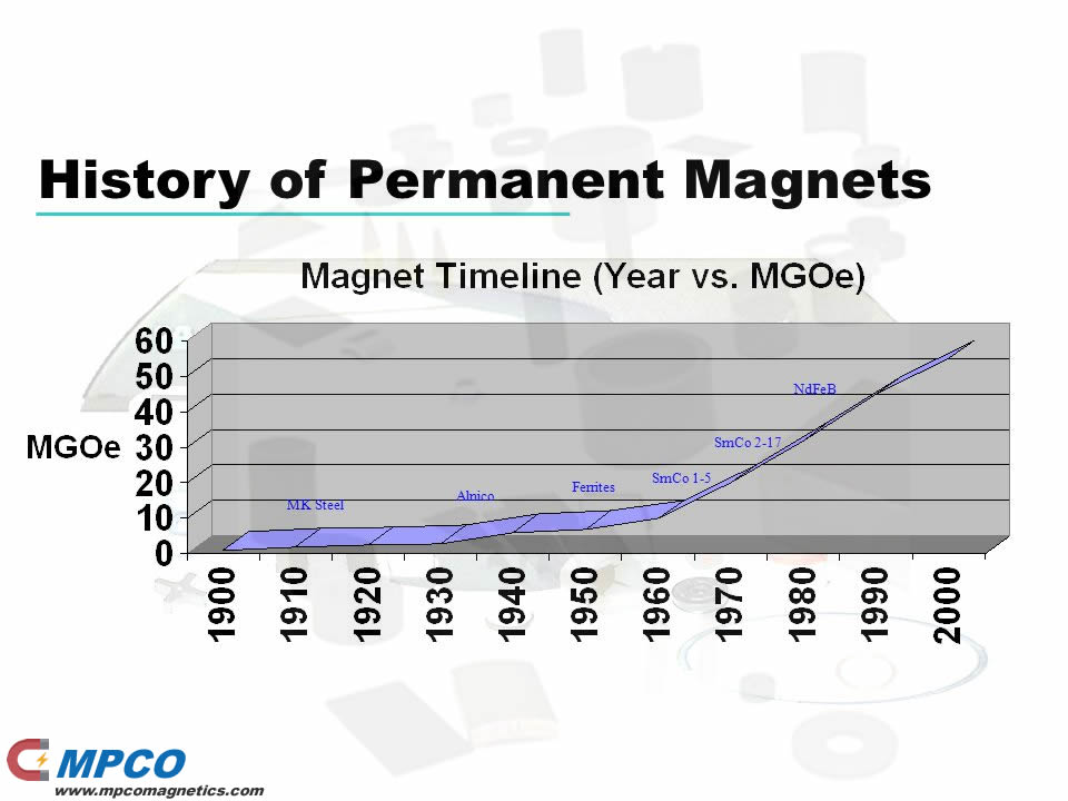 History of Permanent Magnets