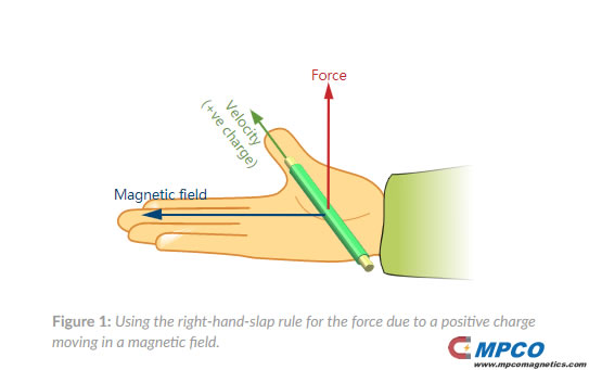 Using the right-hand-slap rule for the force due to a positive charge moving in a magnetic field