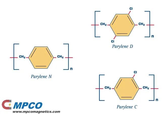 members variations of Parylene coating