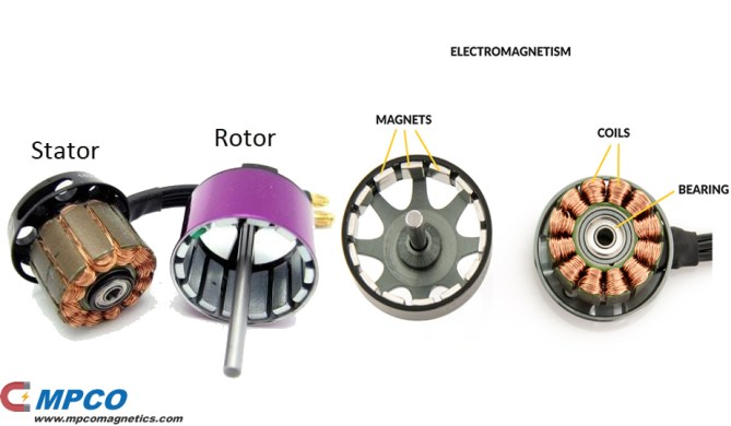 Magnet Electromagnetism Stator and Rotor for Drone