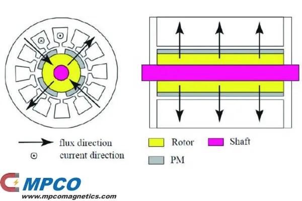 Radial flux PMG