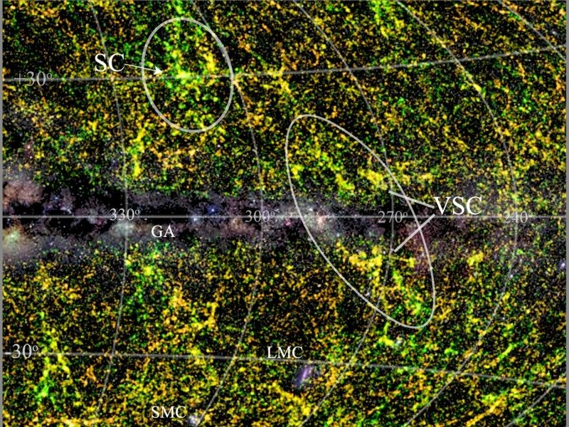 "The Vela supercluster in its wider surroundings: The image displays the smoothed redshift distribution of galaxies in and around the Vela supercluster (larger ellipse; VSC). The centre of the image, so-called the Zone of Avoidance, is covered by the Milky Way (with its stellar fields and dust layers shown in grey scale), which obscures all structures behind it. Colour indicates the distance ranges of all galaxies within 500 - 1000 million light years (yellow is close to the peak of the Vela supercluster, green is nearer and orange further away). The ellipse marks the approximate extent of the Vela Supercluster, crossing the Galactic Plane. The VSC structure was revealed thanks to the new low latitude spectroscopic redshifts. Given its prominence on either side of the plane of the Milky Way it would be highly unlikely for these cosmic large-scale structures not to be connected across the Galactic Plane. The structure may be similar in aggregate mass to the Shapley Concentration (SC, smaller ellipse), although much more extended. The so-called ""Great Attractor"" (GA), located much closer to the Milky Way, is an example of a large web structure that crosses the Galactic Plane, although much smaller in extent than VSC. The central, dust-shrouded part of the VSC remains unmapped in the current Vela survey. Also visible are the Milky Way's two satellite galaxies, LMC and SMC, located south of the Galactic plane."