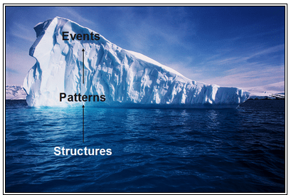 Introduction to Systems Thinking Image