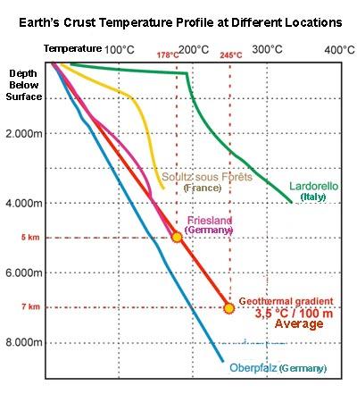 Earth's Crust Temperature Profile