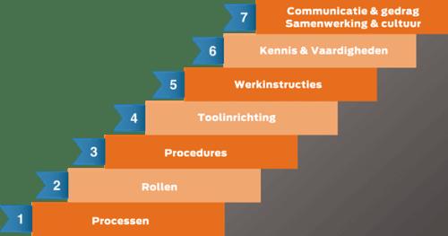 De 7 stappen naar succesvol Service Management
