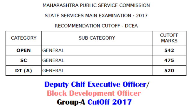 MPSC BDO Cut Off