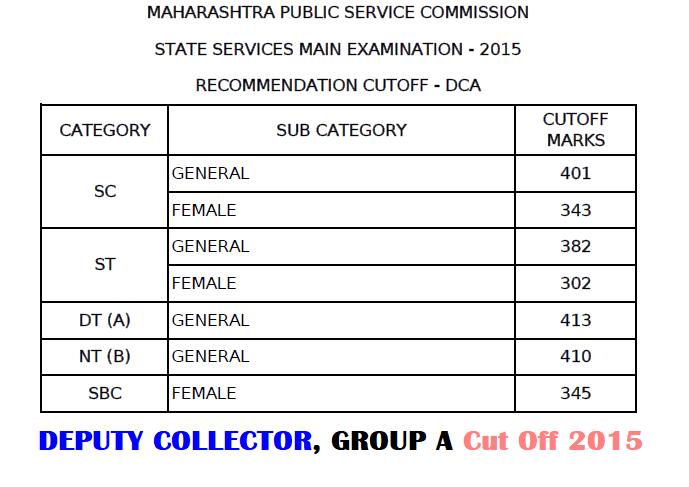 MPSC Deputy Collector Exam Cut Off