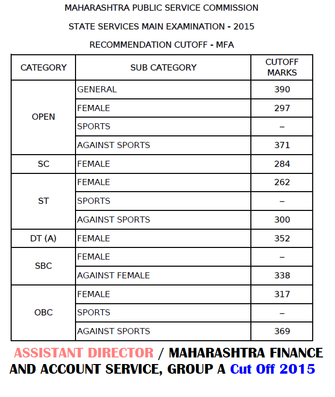 MPSC MFA Cut Off 2015
