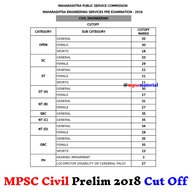 MPSC Civil Engineering Prelim Exam 2018 Cut Off