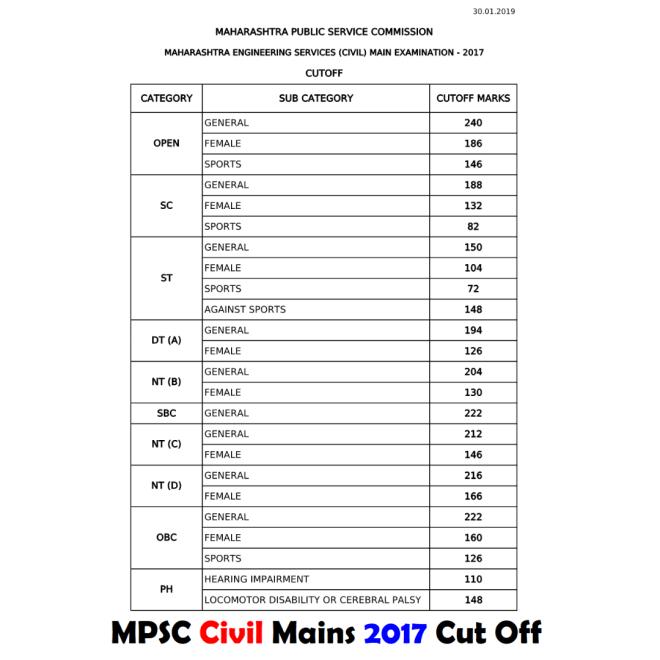 MPSC Civil Mains 2017 Cut Off