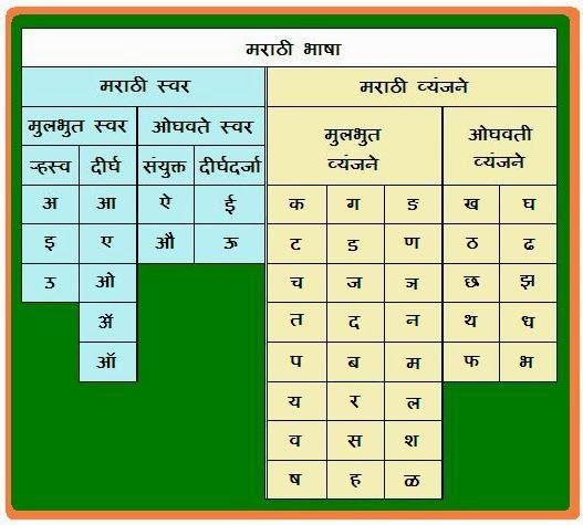 Chart of Swar Vyanjan