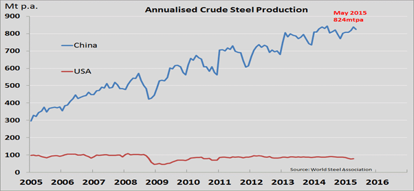 Annualised Crude Steel Production