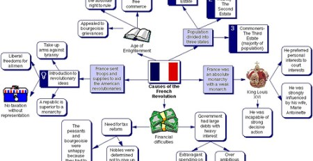 mindmap french revolution