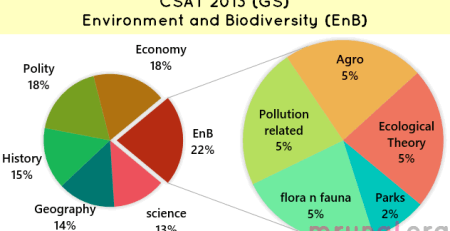 Chart CSAT 2013 Environment section