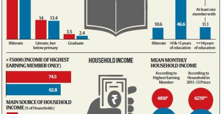 Indianexpress infographics- SECC & NSS statistics differ