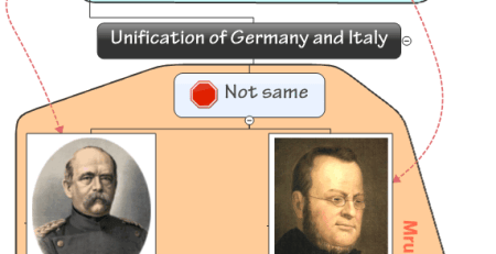 Unification of Germany and Italy