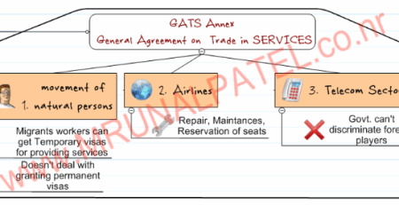 WTO GATS agreement