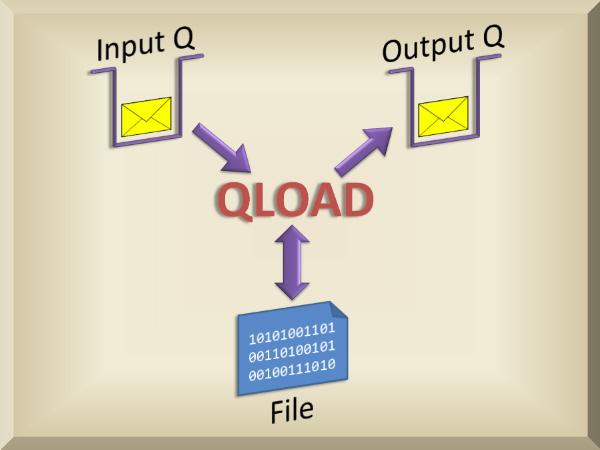 QLOAD Diagram