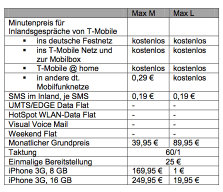 iPhone-Prepaidtarif «T-Mobile Max»