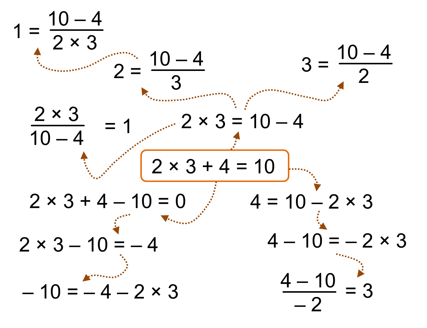 Maths Rearranging Equations Calculator