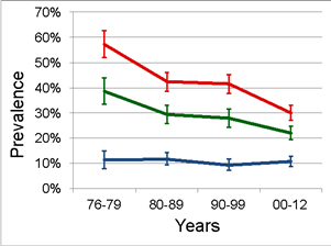 Secular trends in stunting, underweight and wasting at 2 years of age. Stunting (red); underweight (blue); wasting (green) where each is defined as proportion below -2 z-scores against WHO 2006.