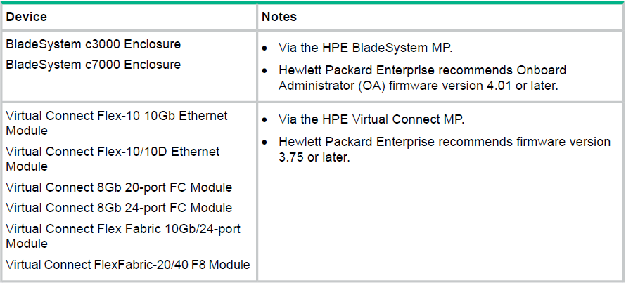 HP Server Monitoring with HPE SCOM Integration Kit (x64/x86