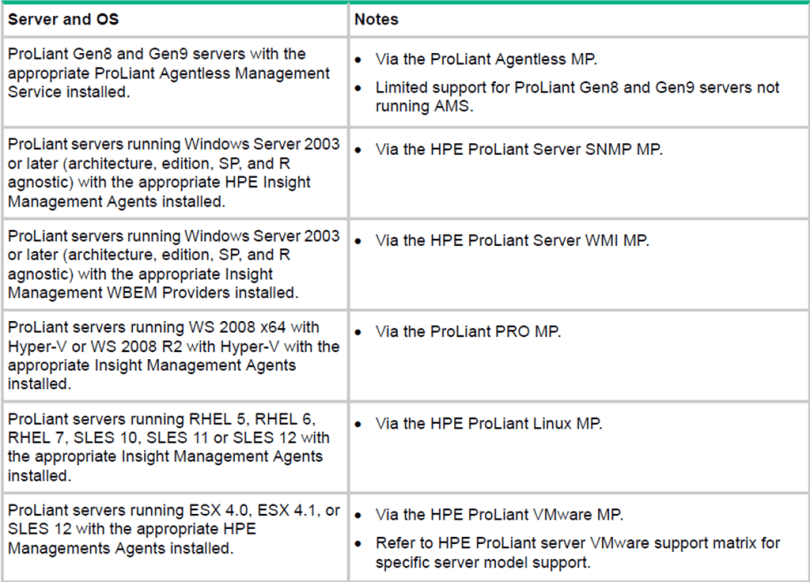 HP Server Monitoring with HPE SCOM Integration Kit (x64/x86) v3 1