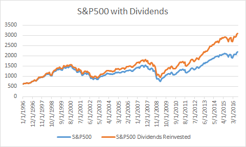 sp500_last_twenty_years_with_dividends_1