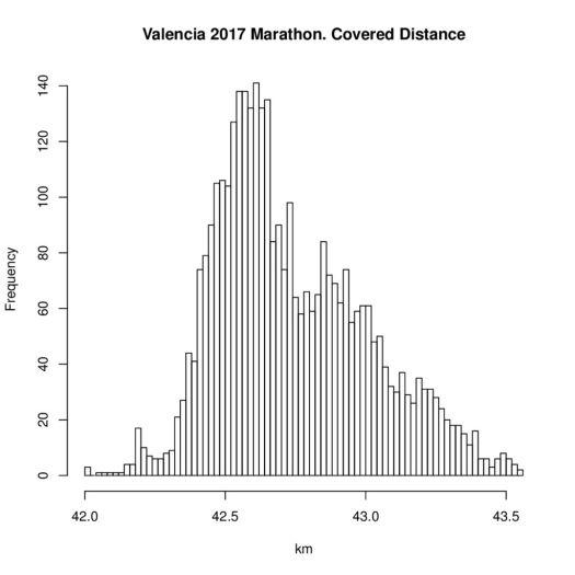 thumbnail of valencia2017_distance