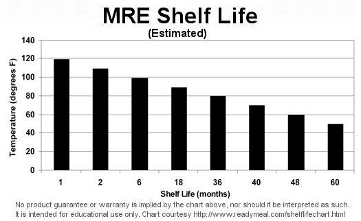 MRE Shelf Life Chart