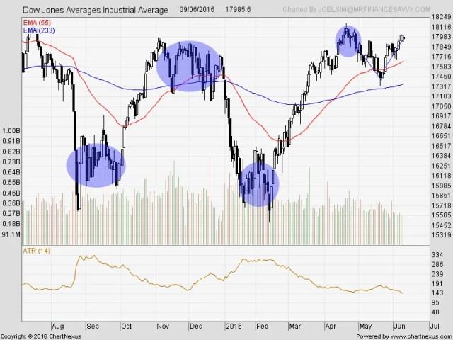 2016Jun-Dow Jones Averages Industrial Average-800x600