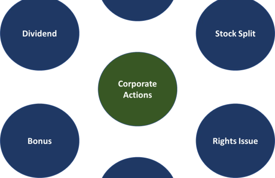 Deciphering Corporate Actions: Bonus Share Issue