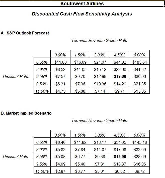 discounted cash flow for your small business