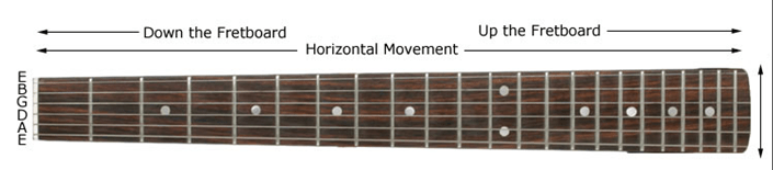 Guitar Fretboard Movement