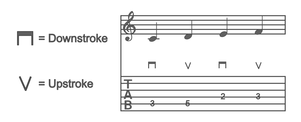 Guitar String Downstrokes and upstrokes