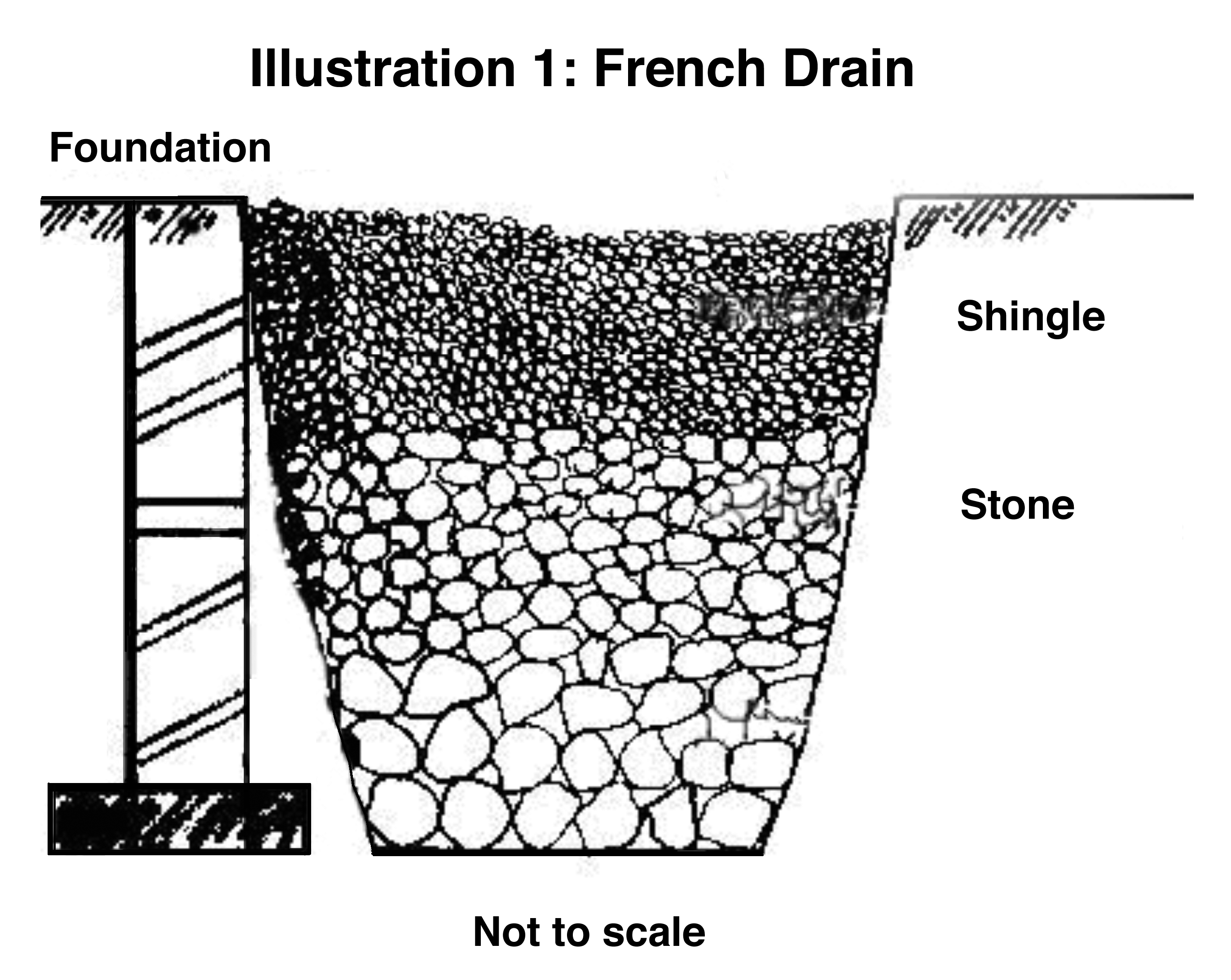 Trench And Sump Pit Drainage