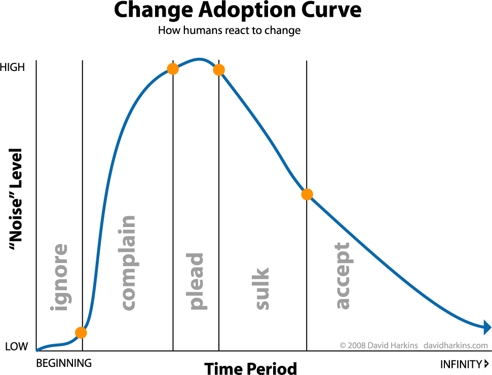 The change adoption curve | David Harkins' Blog