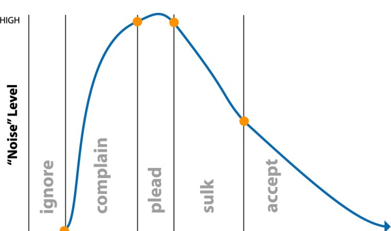 Change Adoption Curve