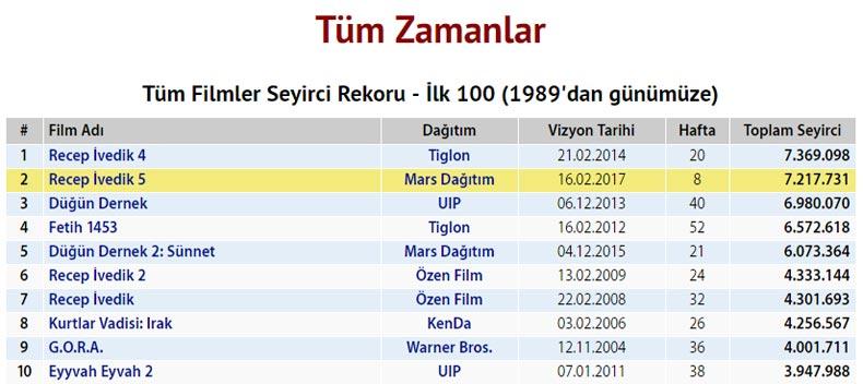 turkiyede-en-fazla-izlenen-10-film