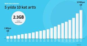 lifecell-mobil-veri-tuketimi-istatistik