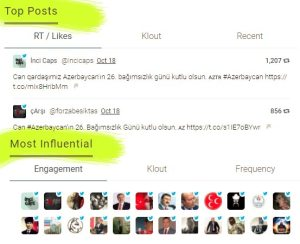 most-influential-and-top-posts