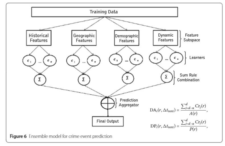 suc-tahmin-algoritmasi-grafikli