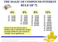 rule-of-72-financial-planning