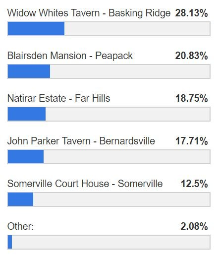 Thanks to all of you who voted for the next Somerset Hills Historic Village. Here are the results.