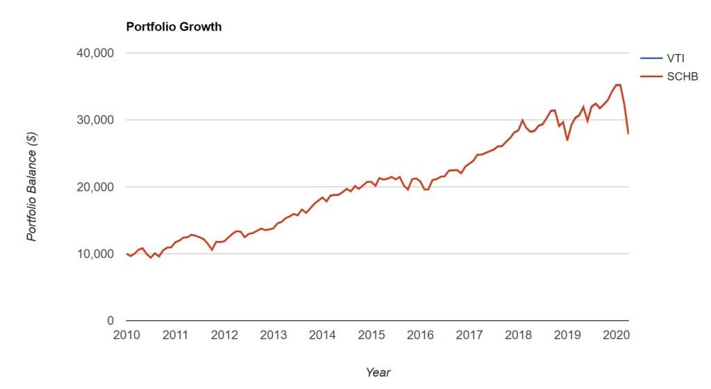 VTI vs. SCHB – Portfolio Growth
