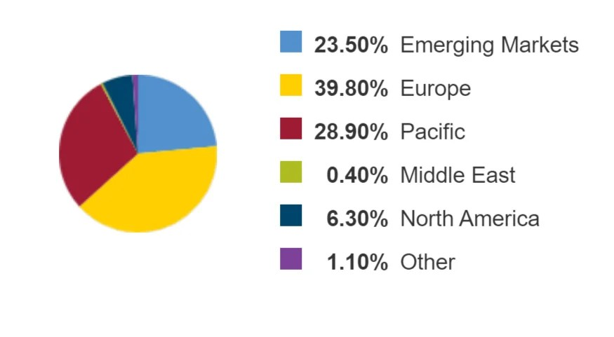 VXUS Regional Allocation