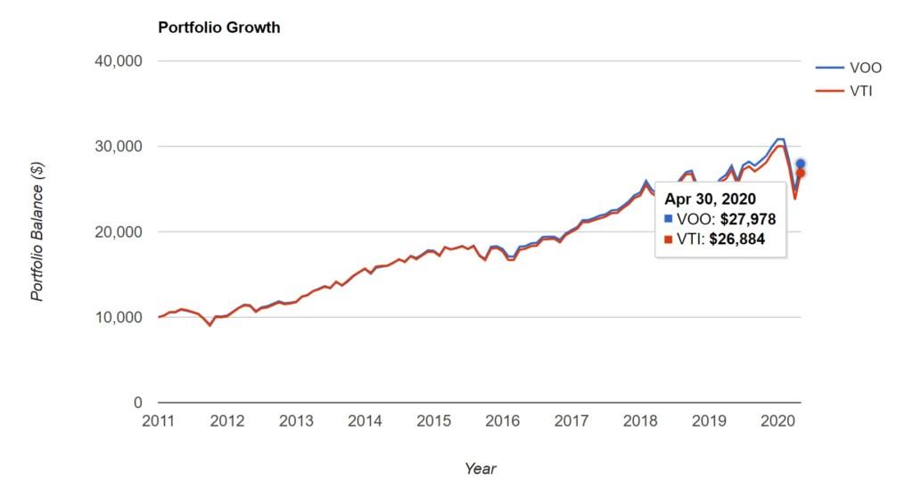 VOO vs VTI - Portfolio Growth