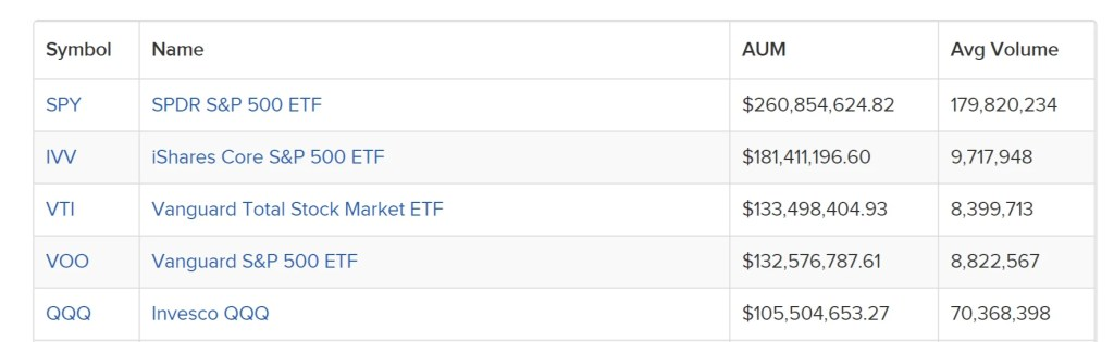 Top 5 ETFs by Assets under Management