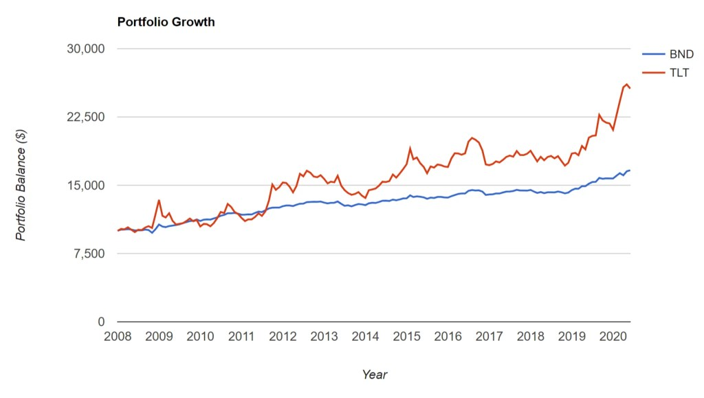 BND vs TLT - Portfolio Growth